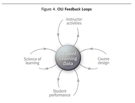 Chapter 15: The Open Learning Initiative: Enacting Instruction Online | EDUCAUSE.edu | Adaptive Learning | Scoop.it