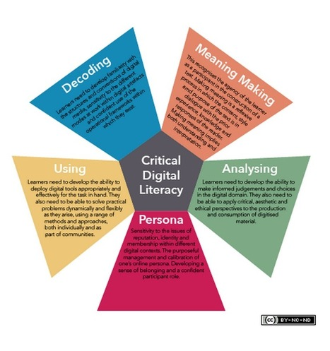 Critical Digital Literacy Explained for Teachers | 21st C Learning | Scoop.it