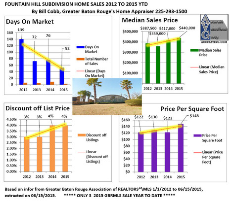 Fountain Hill Subdivision Home Sales Prairieville Louisiana Ascension 2012 to 2015 YTD | Ascension Parish Real Estate News | Scoop.it