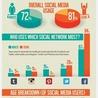 Social media: ontwikkelingen