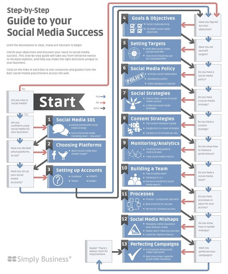 A Complete Guide To Social Media Success explained visually | Social Media Magazine(SMM): Social Media Content Curation & Marketing Strategies | Scoop.it