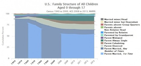 Marriage and Child Poverty [Marripedia] | Healthy Marriage Links and Clips | Scoop.it