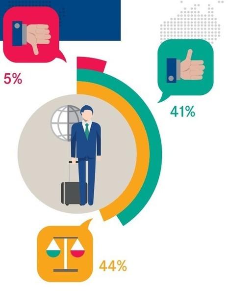 Etude AirPlus : le business travel, entre motivations et frustrations | Tout sur le Tourisme | Scoop.it