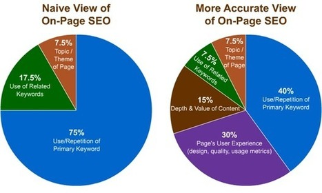 4 Graphics to Help Illustrate On-Page SEO | Internet Marketing and SEO Tips | Scoop.it