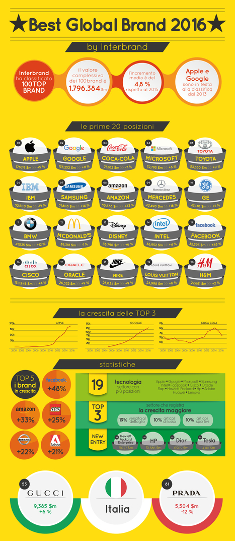 Best Global Brands 2016 – Infografica | Nicchie Emergenti | Scoop.it