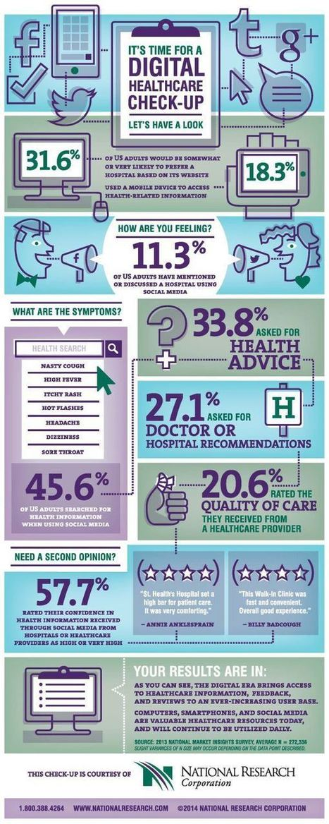 How Patients Use Digital Healthcare [Infographic] | patient engaged | Scoop.it