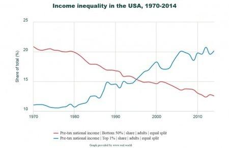 WID.world : une nouvelle base de données mondiales sur les inégalités - Le Monde | Enseñar Geografía e Historia en Secundaria | Scoop.it