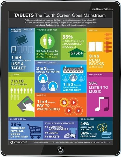 [Etude] Que font les internautes de leur tablette ? | Learning & Mobile | Scoop.it