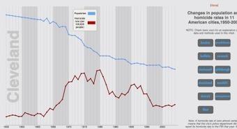 New data visualization - Better Living Through Futility | Dataviz.nu | Scoop.it