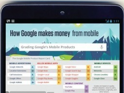 How Does Google Make Money From Mobile? [INFOGRAPHIC] | Social Media Today | SEO Tips, Advice, Help | Scoop.it