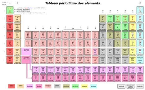 Les quatre nouveaux éléments du tableau périodique ont enfin un nom | + de sciences | Scoop.it