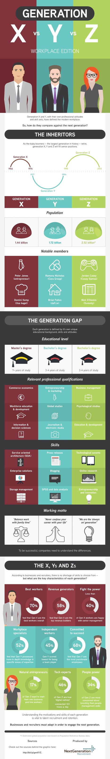 Generation X vs Y vs Z Workplace  (#Infographic) | Future leadership for learning | Scoop.it