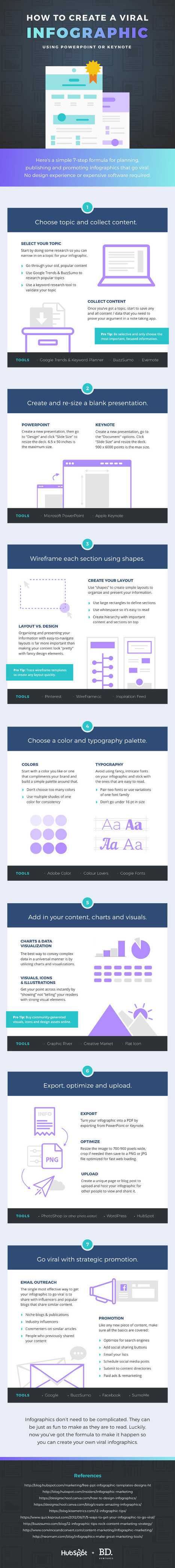 How to Create Infographics Using PowerPoint or Keynote [Infographic] | Web information Specialist | Scoop.it