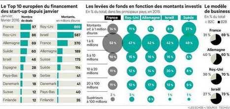 La France, leader européen del'amorçage dans les start-up | Financement de Start-up | Scoop.it