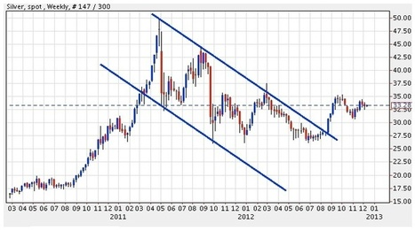 Turk - The Key Chart Every Silver Investor Needs To Watch | Gold and What Moves it. | Scoop.it