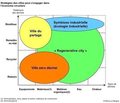 Économie circulaire : quelles stratégies pour les villes ? | développement durable - périnatalité - éducation - partages | Scoop.it