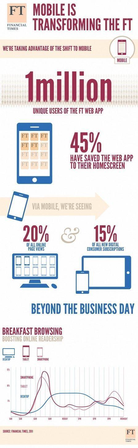 Utilisation de nos appareils d'après Financial Times - Actualité ... | Infography | Scoop.it