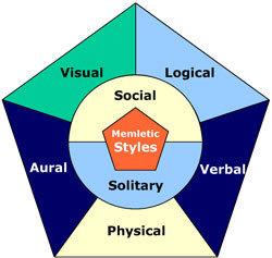 Learning Styles: Popular Despite Lack of Evidence   MOOC4teachers   Scoop.it