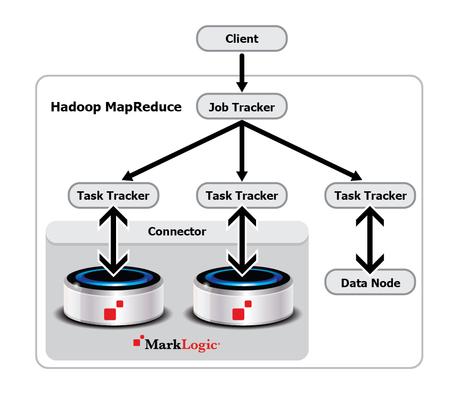 Real-time Your Hadoop - MarkLogic | MarkLogic - Enterprise NoSQL Database | Scoop.it