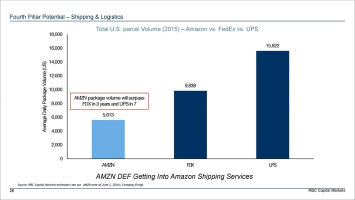 Parcel delivery #disruption coming with #Amazon building'#Uber for trucking' app and self-driving trucks | Digital Transformation of Businesses | Scoop.it