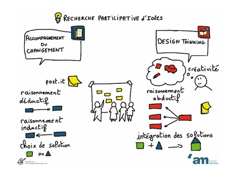 Comment le design THINKING redonne du souffle à la conduite du changement ? | Management et organisation | Scoop.it