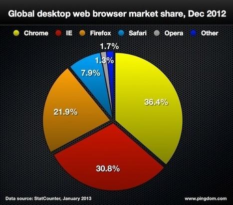 Internet 2012 in numbers | Observatorio_vfb | Scoop.it