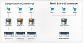 Keeping Pace: Multi-Store Ecommerce in Perspective | By Ydeveloper | Ecommerce Highlights | Scoop.it