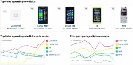 Les Nokia N95 et N8 ont toujours la cote sur FlickR – - Nokians   Nokia n8   Scoop.it