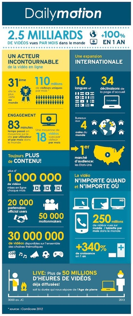 Dailymotion, c'est 2,5 milliards de vidéos vues par mois | Ardesi - Web 2.0 | Scoop.it