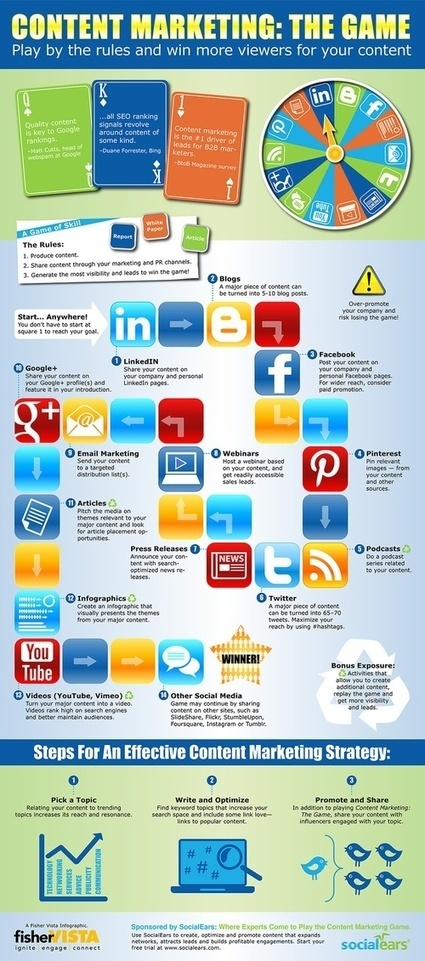 Social Media Ideas | Communications and Social Media | Scoop.it