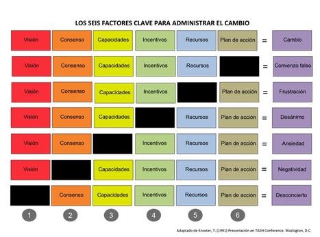 Seis factores clave para gestionar el cambio en las organizaciones | Innovacion y Responsabilidad Social | Scoop.it