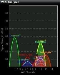 scanners réseau et Wifi sur système Android - Abc de la sécurité informatique | Sécurité informatique | Scoop.it