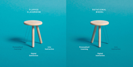 Blended Learning's Two-Legged Stools | Technology for Education | Scoop.it