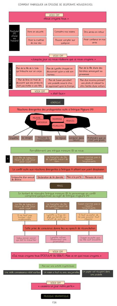 Comment fabriquer un épisode de Desperate Housewife | Les infographies ! | Scoop.it