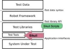 How-To: Sikuli and Robot Framework Integration
