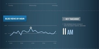 Science Behind Timing You Blog Posts Explained by Infographic | DV8 Digital Marketing Tips and Insight | Scoop.it