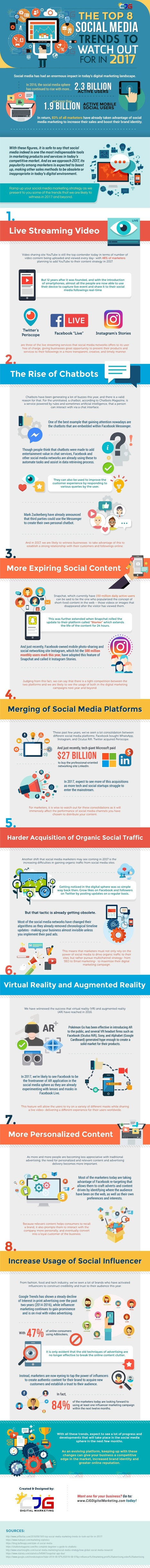 Five Trends Start-ups Should Embrace for Effective Social Media Marketing [Infographic] | CustomerThink | Integrated Brand Communications | Scoop.it