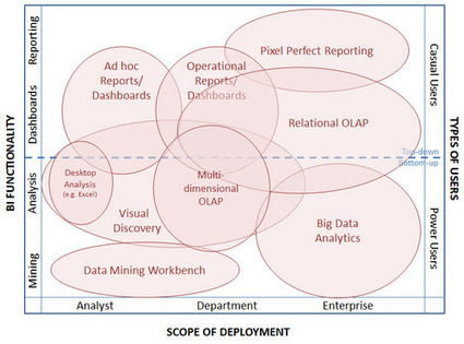 A Guide for BI Marketers: The Landscape for BI Tools and How to Dominate | Performance MANAGEMENT | Scoop.it