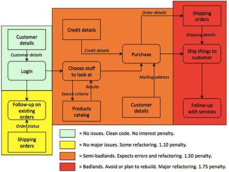 18F — Managing technical debt | Managing Technical Debt | Scoop.it