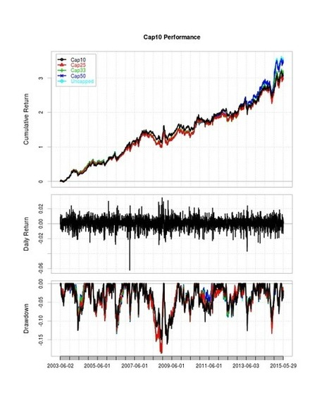 Momentum, Markowitz, and Solving Rank-Deficient Covariance Matrices -- The Constrained Critical Line Algorithm | Algorithmic Trading and Market Microstructure | Scoop.it
