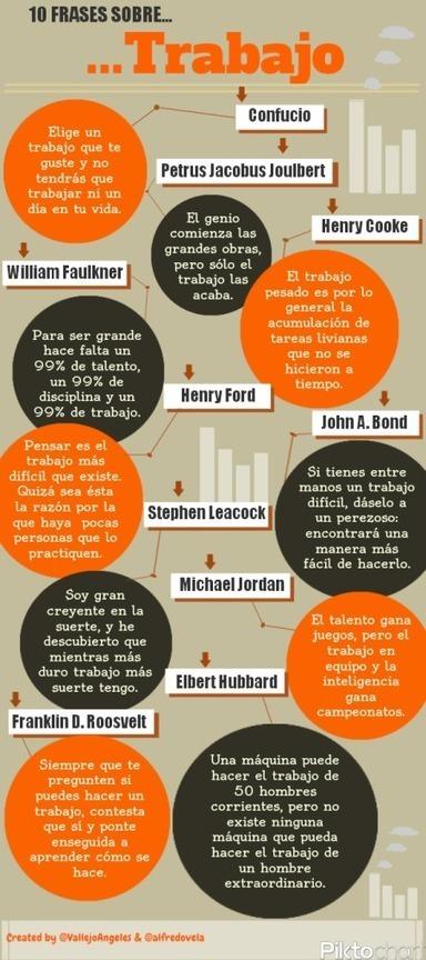 Léxico del trabajo y de los estudios. Materiales. | Español para los más pequeños | Scoop.it