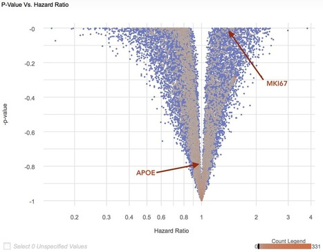 Analyzing Genomics Data at Scale using R, AWS Lambda, and Amazon API Gateway | AWS Compute Blog | Data is big | Scoop.it