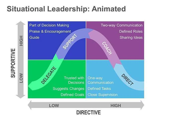 situational leadership pros and cons Pros & cons of trait theory situational leadership and level 5 leaders steve jobs as a transformational leader level 5 leaders are consistent with the notion that leadership is about the leader, follower, and the situation.