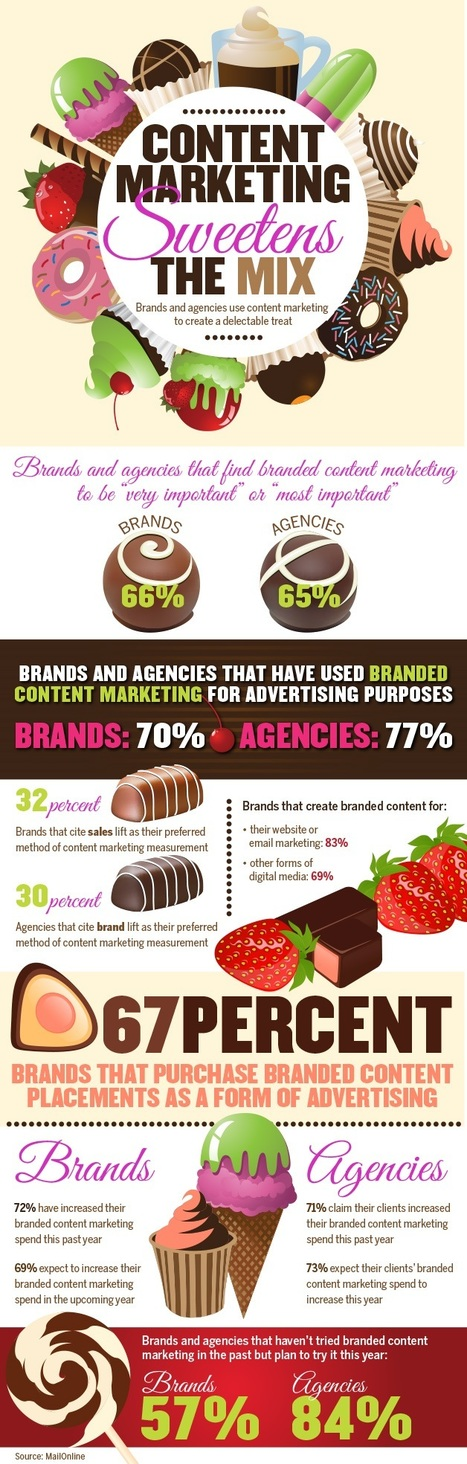 Content Marketing Sweetens the Mix [Infographic] | The Evolving World of Marketing | Scoop.it