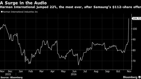 Samsung Buys Harman to Remain Ally, Not Threat, to Carmakers | Internet of Things - Company and Research Focus | Scoop.it