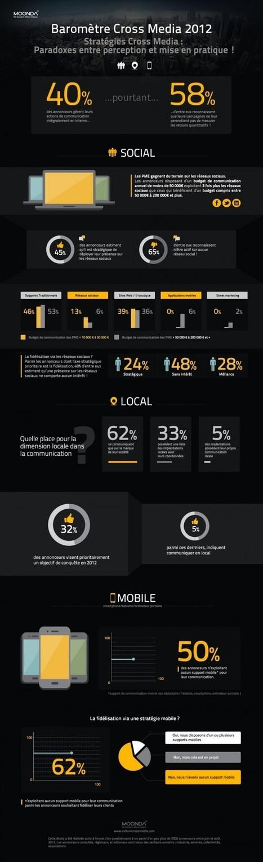 Infographie : Baromètre Cross Media 2012 | Infographies médias sociaux | Scoop.it