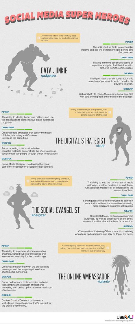 "Which Social Media Super Hero Are You? | AspirantSG | ""Social Media"" | Scoop.it"