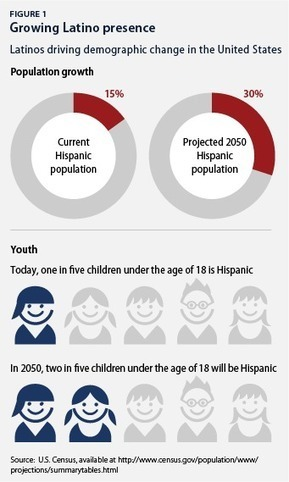 The State of Latinos in the United States | Materials for Spanish class | Scoop.it