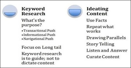 How to Research and Develop Ideas for Stellar Content - Search Engine People (blog) | Search and Information Tools | Scoop.it