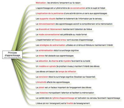 Synthèse des théories d'apprentissage | Autoformation et Foad | Scoop.it